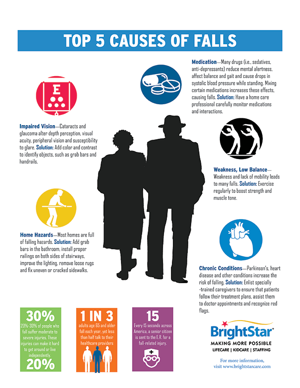 preventing falls Falls and related injuries are a major risk to patients in health care settings many  falls are preventable all clinicians are responsible for falls prevention and the.